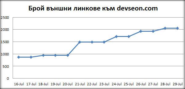 графика от seo spyglass